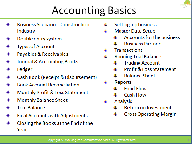 Bookkeeping basic college subjects