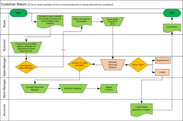 Customer Return Workflow