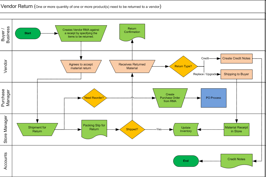 Managing vendor return in adempiere vendor return flow ccuart Image collections