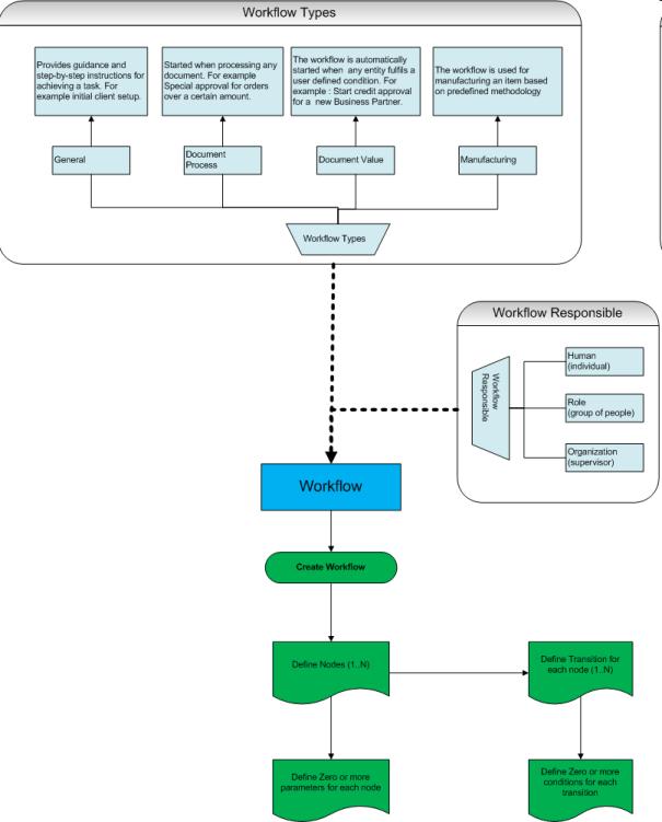 Workflow Setup