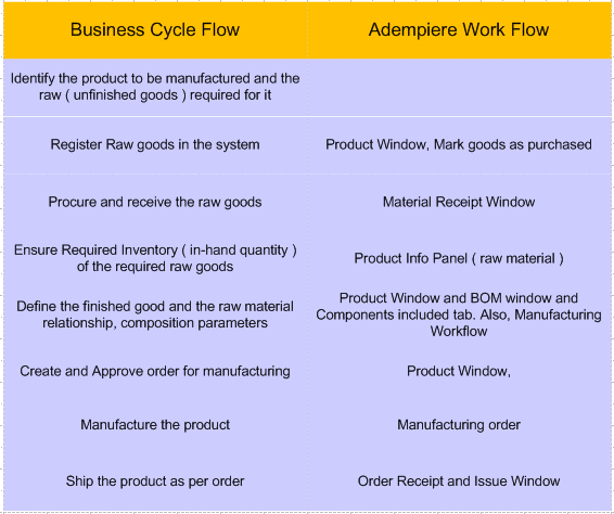 Business Cycle Vs Adempiere Window