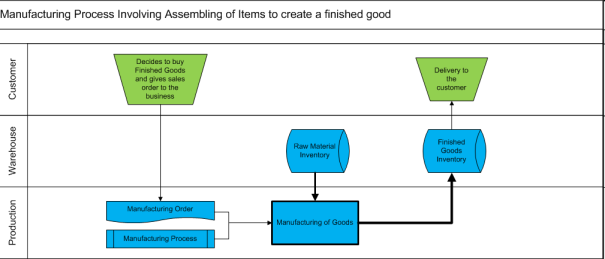 Simplest Manufacturing Cycle