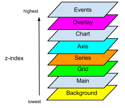 Sencha Charts Layers (Surface z-indices)