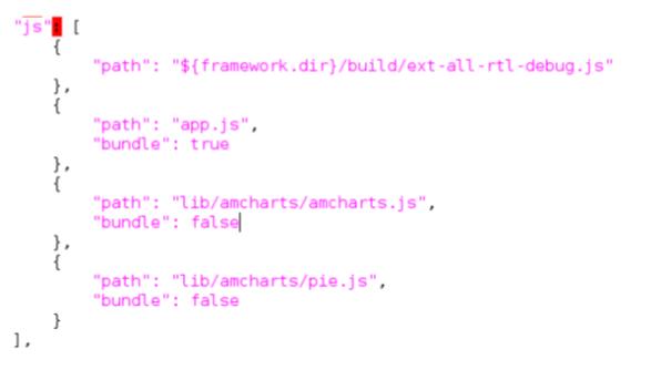 AmChart Integration with EXTJS |