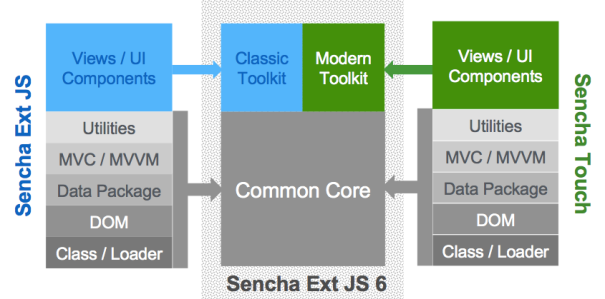 Top 5 Reasons Why One Must Migrate to Sencha Ext JS 6 |