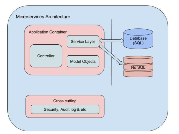 microservices-arc-1