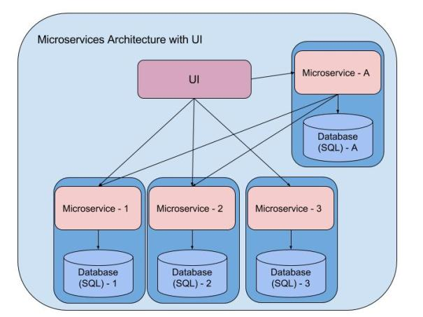 microservices-arc-2