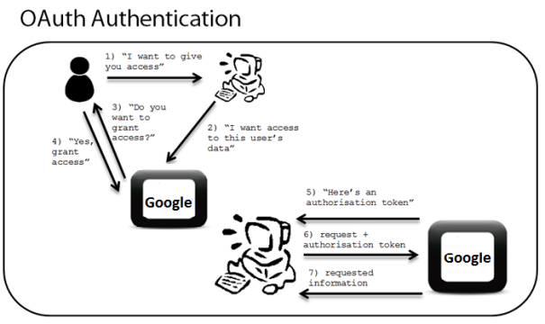 2-oauth-authentication