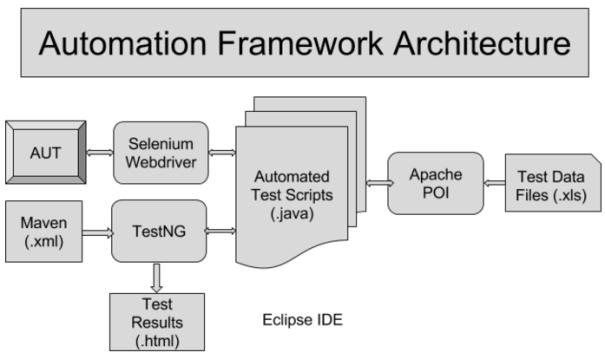 framework-architecture